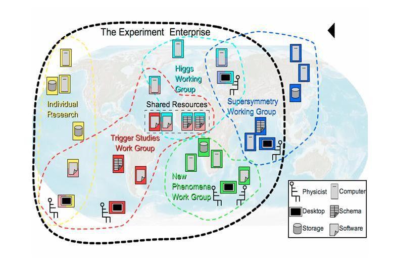 Grid Enabled Analysis