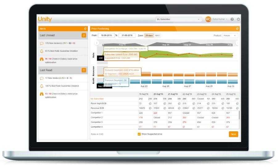 Revenue Management Solution to Maximize Hotel Revenue | RateGain