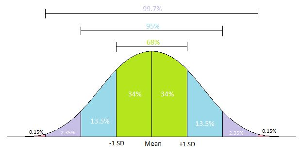 Standard Deviation - BIOLOGY FOR LIFE