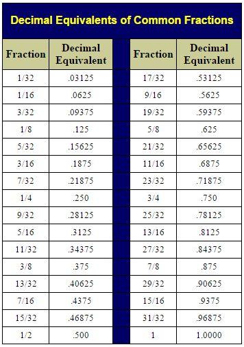 Decimals & Fractions |