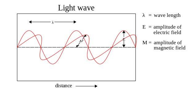 Transverse wave - Wikiwand