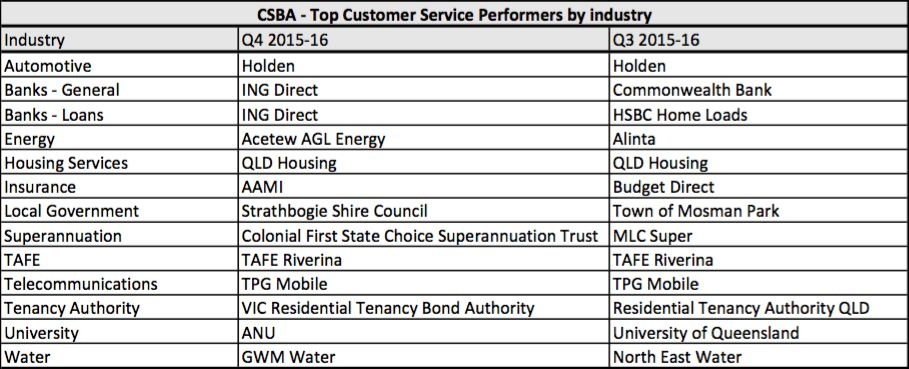 Best customer service companies Q4 2015-16