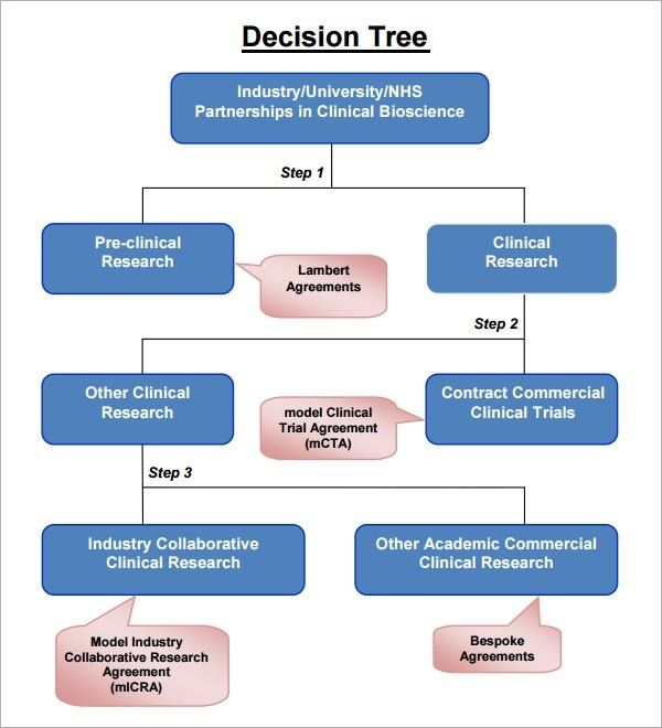 Decision Tree Template | peerpex