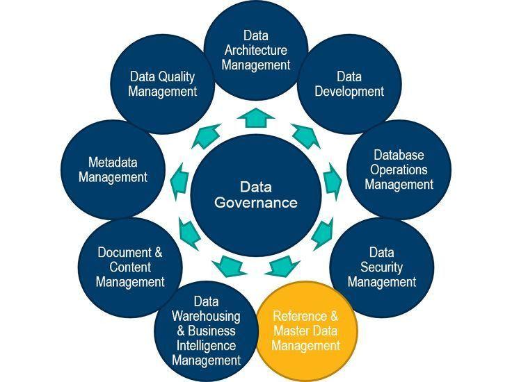 25+ best Master data management ideas on Pinterest | Data ...