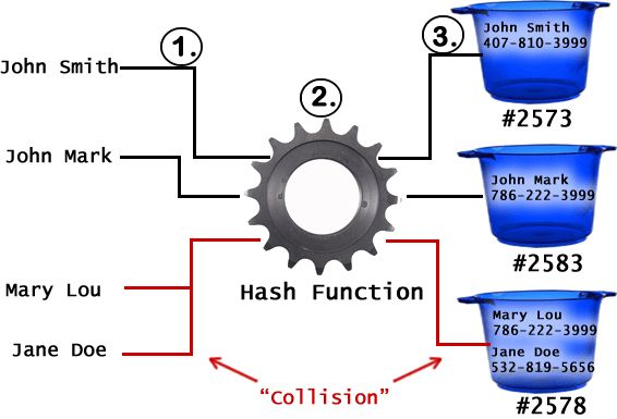 How the HashMap Works   Serious about Java