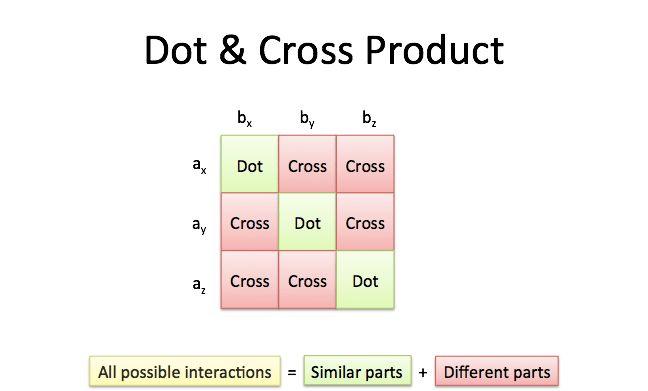 Vector Calculus: Understanding the Cross Product – BetterExplained