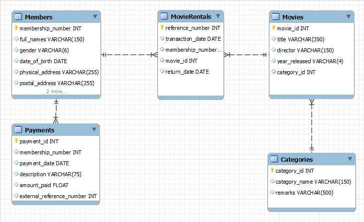 What is ER Modeling? Learn with Example
