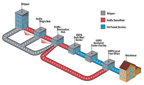 FedEx Distribution - FedEx Distribution Center - FedEx Transportation