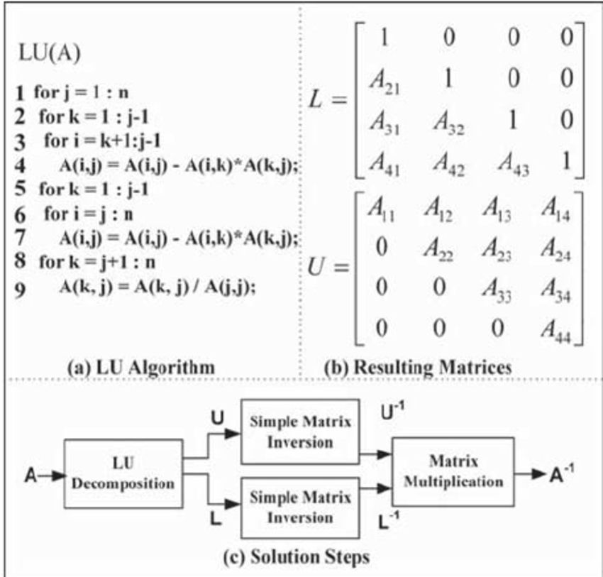 LU decomposition algorithm is presented in (a). The resulting ...