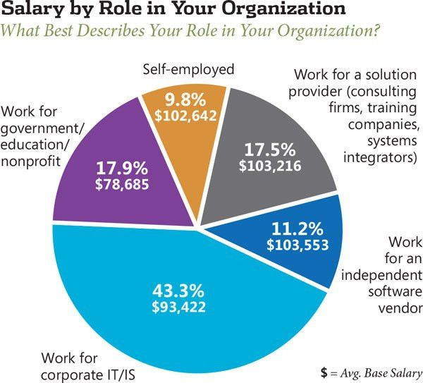 2013 .NET Developer Salary Survey -- Visual Studio Magazine