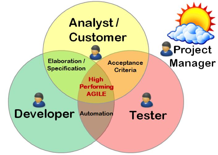 Guest blog) The Changing Skillset of a Tester and Increasing the ...