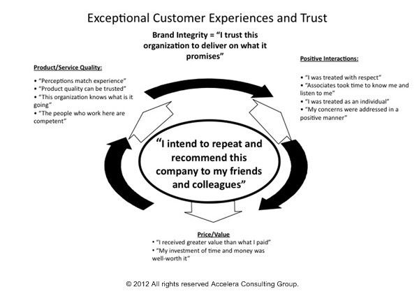 Elements of Exceptional Customer Service Experiences - Accelera ...