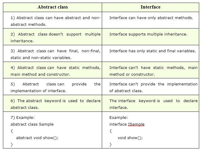 Abstract classes Vs Interfaces - JAVA OPERA