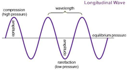 PhysicsLAB: Wave Fundamentals