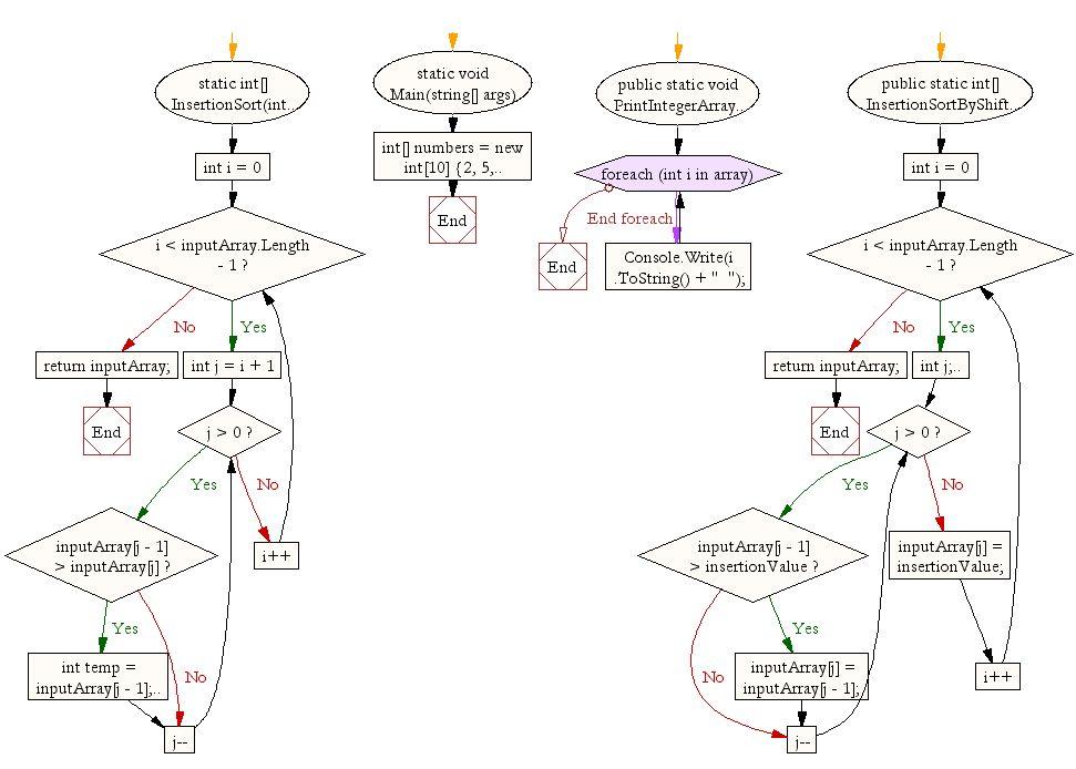 C# Sharp exercises: Insertion sort - w3resource