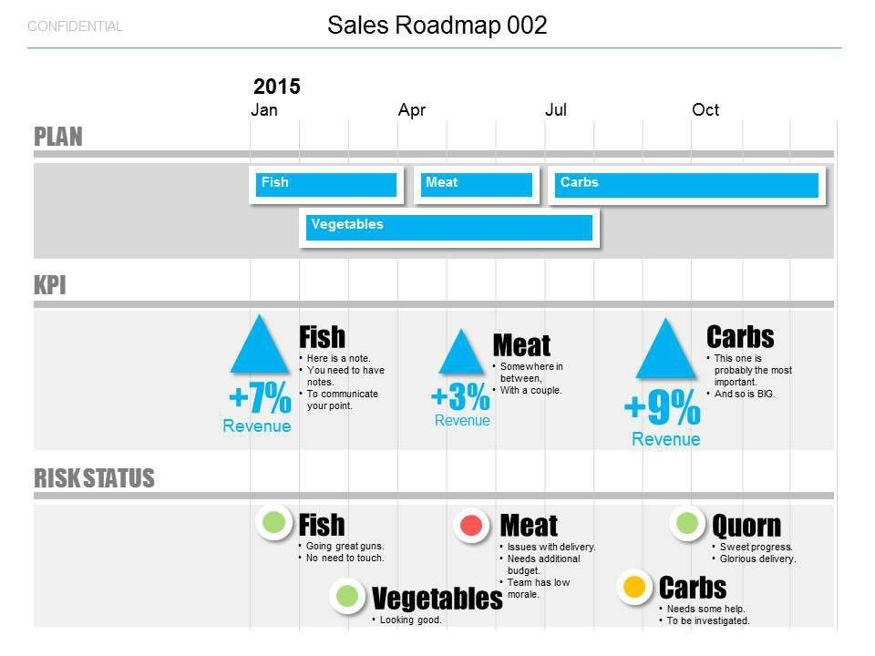 Powerpoint Sales Roadmap Template - Infographics