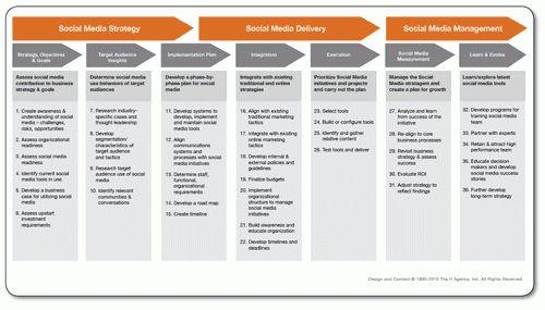 10+ social media plans examples | attendance sheet