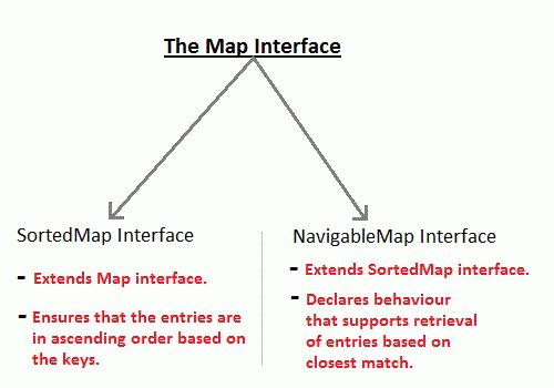 Working with Maps - Java Collection Framework | Core Java Tutorial ...