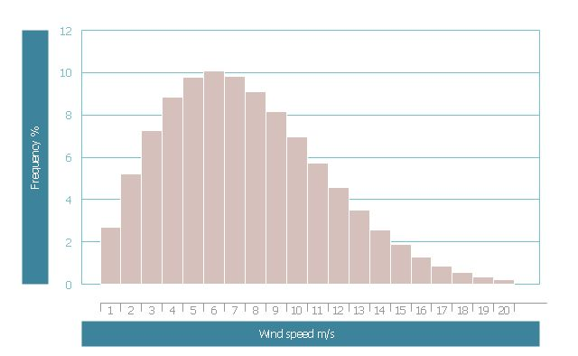 Histogram example - Age of presidential ascension | Wind speed ...