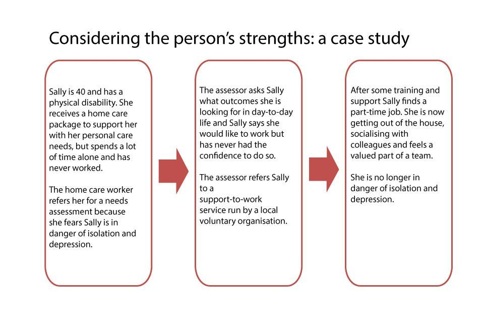 Care and support statutory guidance - GOV.UK