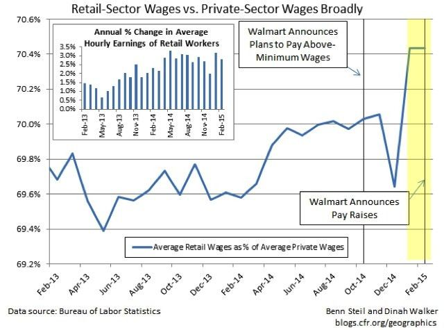 Why did Walmart raise its wages? | PBS NewsHour