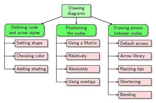 Work breakdown structures aka WBS diagrams   TikZ example
