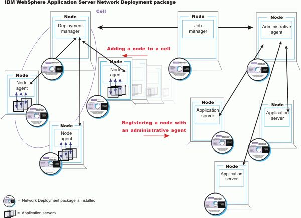 Welcome to basic administrative architecture