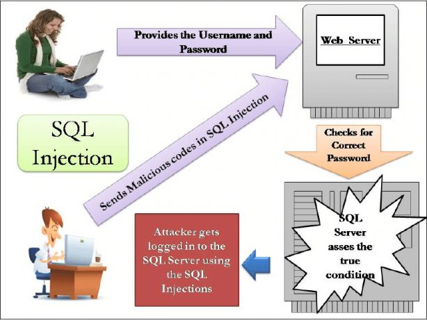 Deep into SQL injection - VPN Questions and Answers
