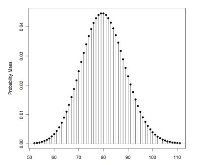 Normal Distribution Binomial Distribution Poisson Distribution ...