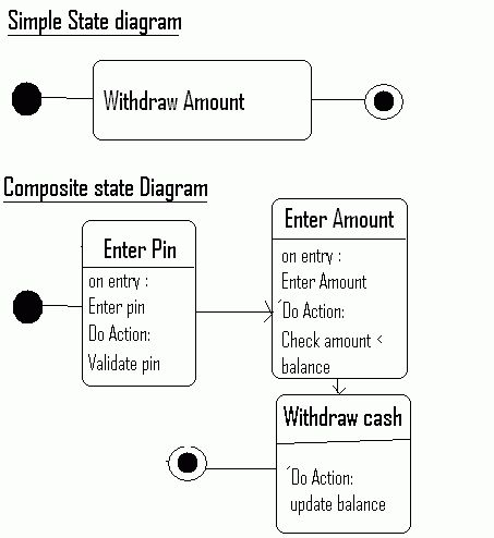 Differentiate between simple state diagram and a composite state ...