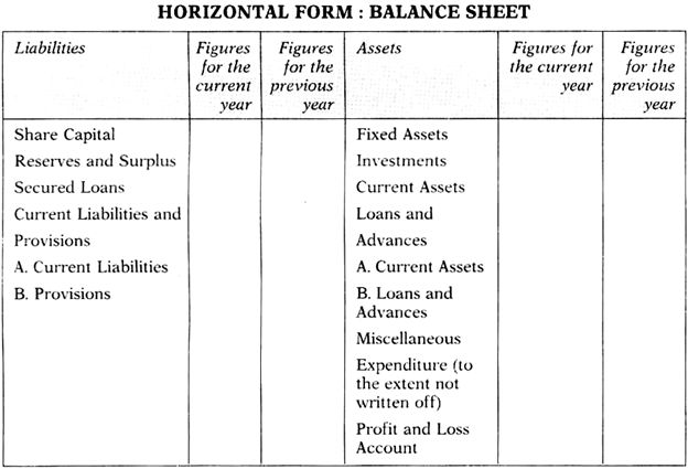 Essay on the Balance Sheet of a Company | India | Accounting