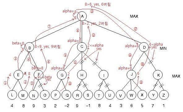 Alpha Beta Pruning Test