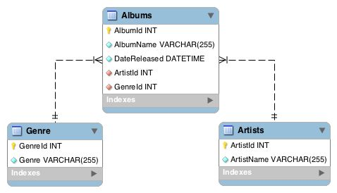 What is a Database Schema?   Database.Guide