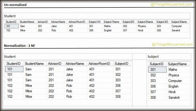 SQL Server - Normalization In Database - 1NF, 2NF, 3NF and BCNF
