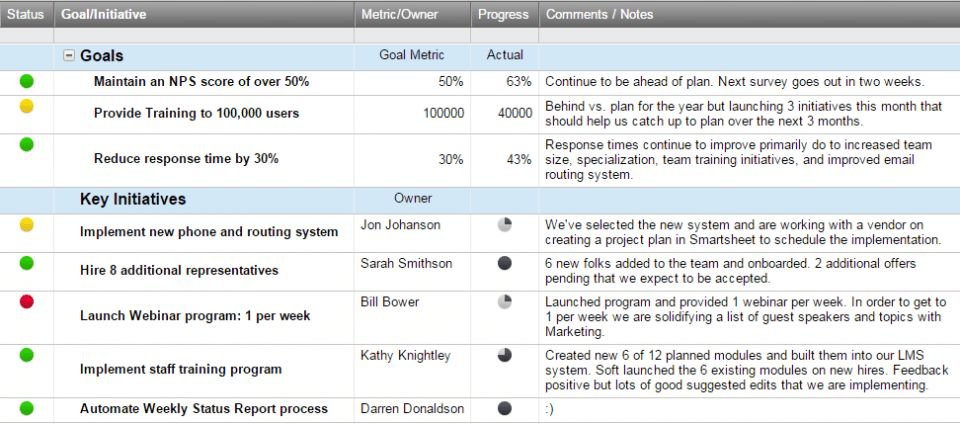 Killer Time Savers: Automate Weekly Status Reports | Smartsheet