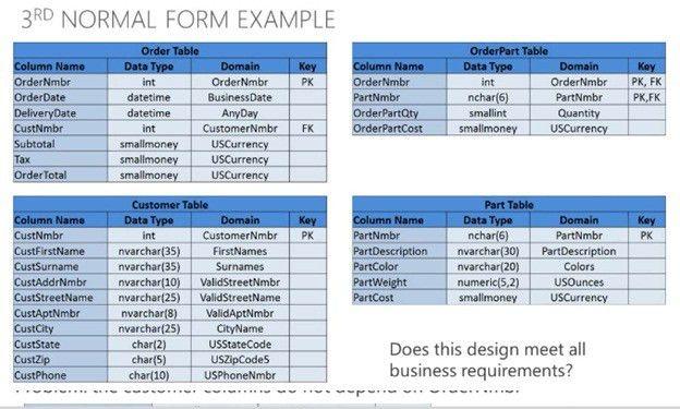 Example Of 3nf – Printable Editable Blank