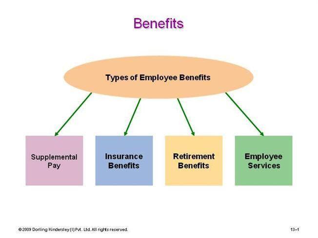 Employees Benefits |authorSTREAM