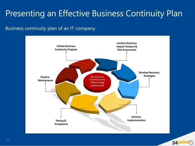 Using Business Continuity Planning Template - PowerPoint