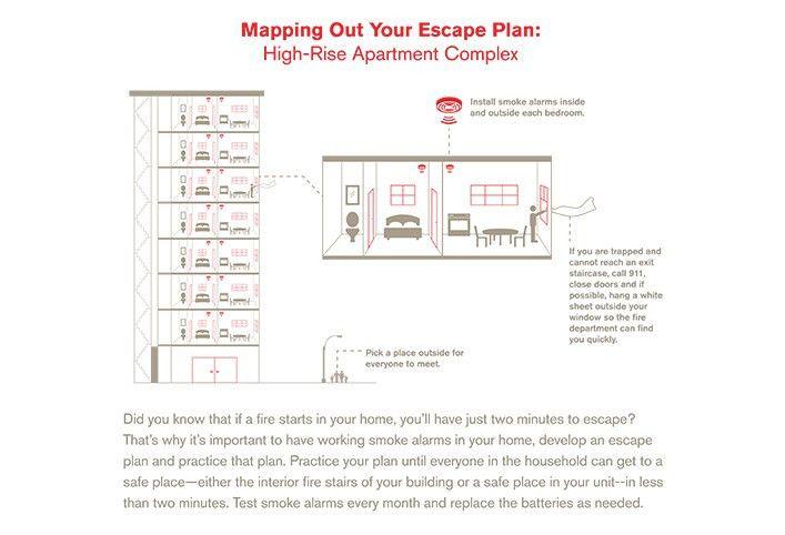 Develop a home fire escape plan - Home plan