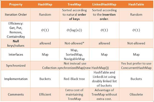 Maps in Java – Khiem Blog