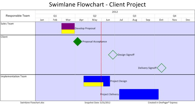 Swimlane Flow Charts in Excel | OnePager Express