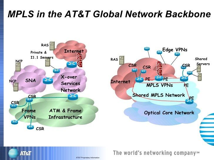 At&T Multi Protocol Label Switching