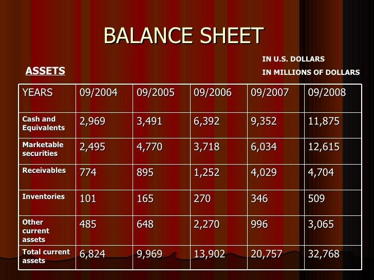 Trend Analysis Of Balance Sheet Of Apple Company