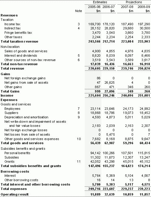 Appendix C: Australian Accounting Standards Financial Statements
