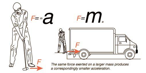 Newton's Laws
