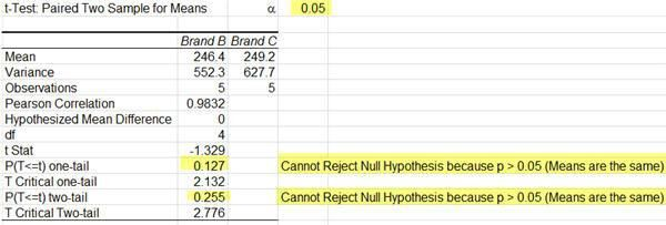Two Way Anova Test Without Replication in Excel | Two Factor