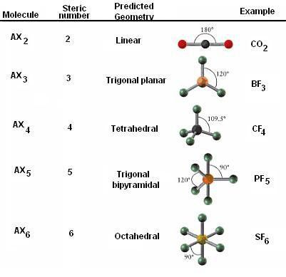 What are some examples of molecular geometry? + Example