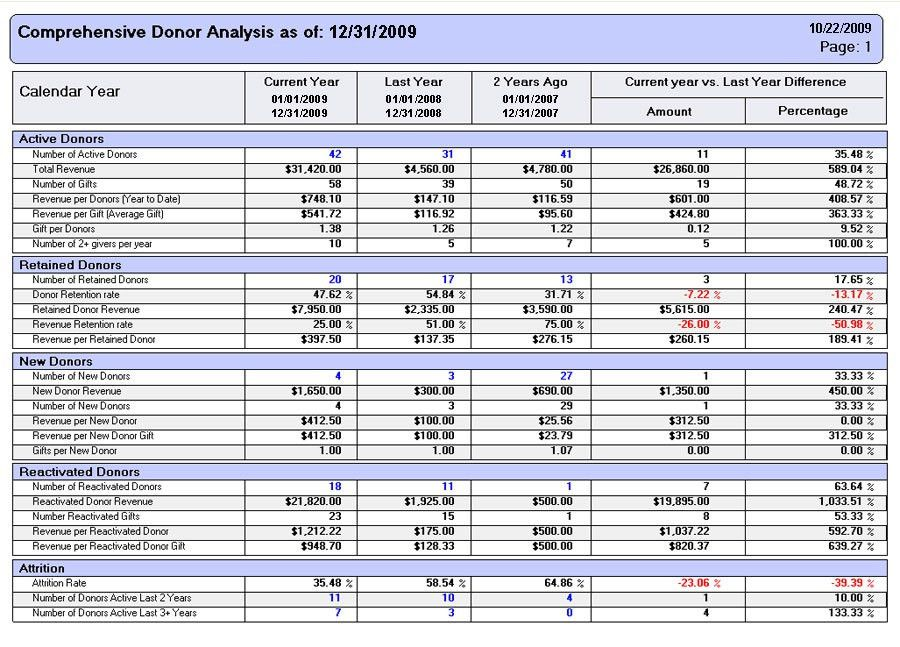 Doc.#704758: Examples of Financial Report – Doc704758 Examples of ...