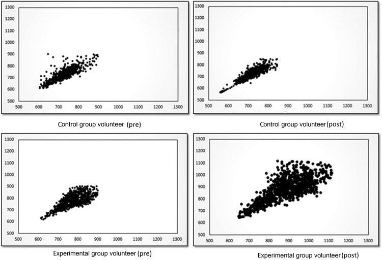 Example of a Poincaré plot observed in the control group pre ...