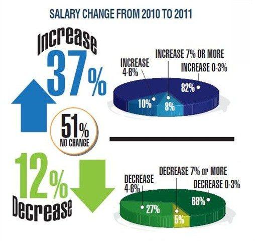 Fleet Manager Salaries Average $78,187 - Article - Government Fleet